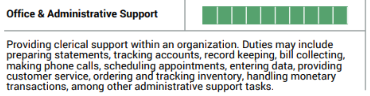 Birkman Employment Scores -  Office & Administrative Support