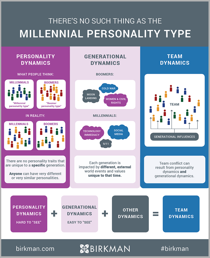 There's No Such Thing as the Millennial Personality Type