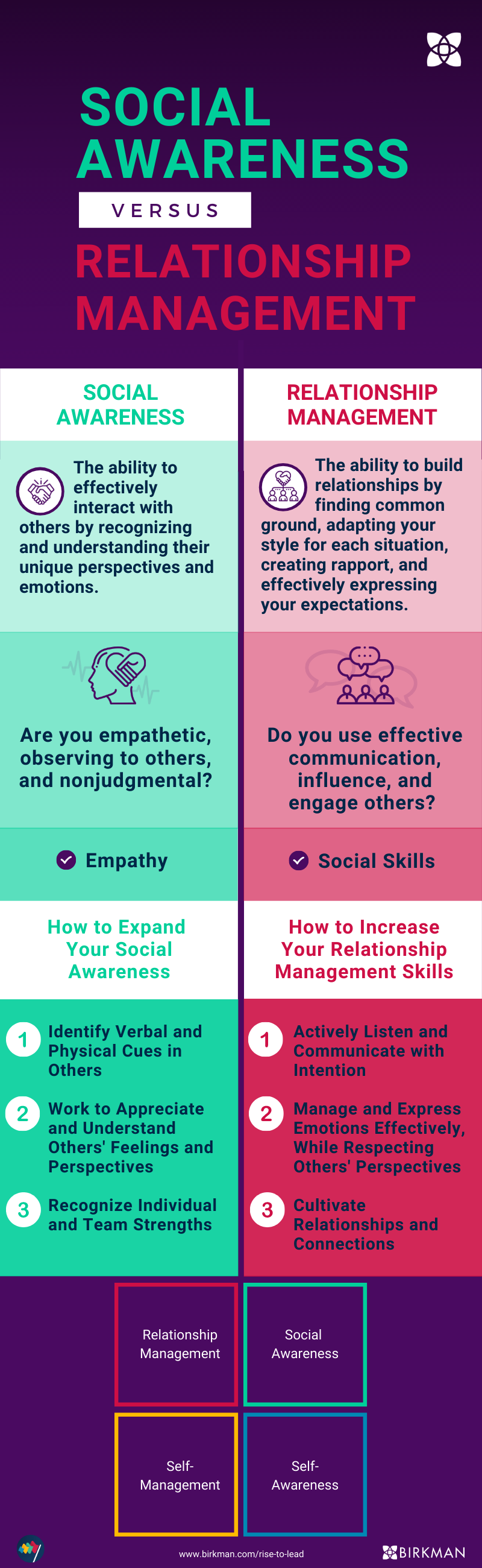 Copy of SocialAwareness Relationship Management Infographic